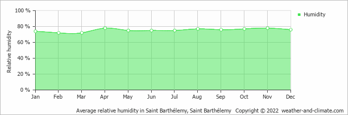 Average relative humidity in Saint Barthelemy, Saint Barthelemy   Copyright © 2017 www.weather-and-climate.com