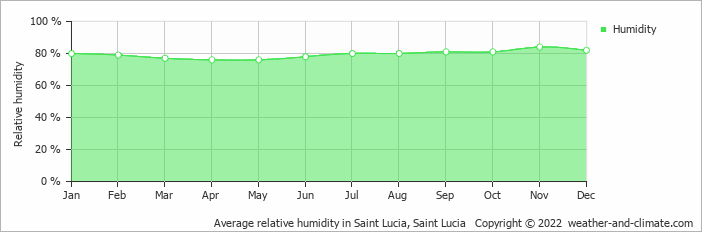 Average relative humidity in Saint Lucia, Saint Lucia   Copyright © 2019 www.weather-and-climate.com