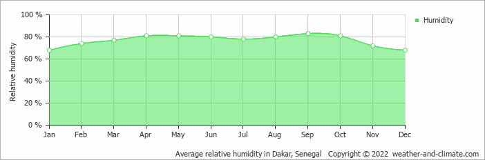 Average relative humidity in Dakar, Senegal   Copyright © 2017 www.weather-and-climate.com