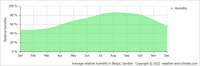 Average relative humidity in Banyul, Gambia   Copyright © 2018 www.weather-and-climate.com