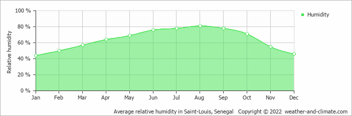 Average relative humidity in Saint-Louis, Senegal   Copyright © 2018 www.weather-and-climate.com