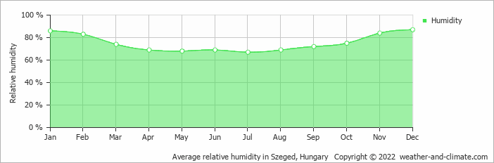 Average relative humidity in Szeged, Hungary   Copyright © 2019 www.weather-and-climate.com