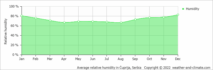 Average relative humidity in Lom, Bulgaria   Copyright © 2018 www.weather-and-climate.com