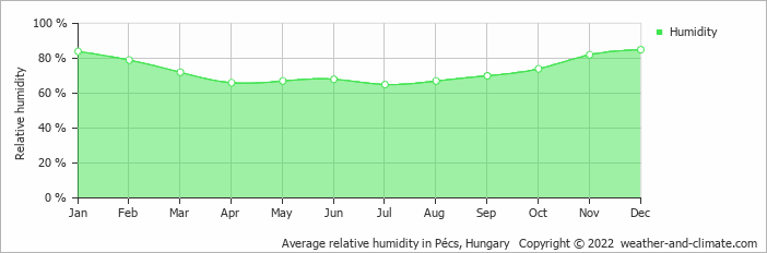 Average relative humidity in Pécs, Hungary   Copyright © 2019 www.weather-and-climate.com