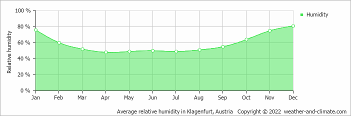 Average relative humidity in Klagenfurt, Austria   Copyright © 2019 www.weather-and-climate.com