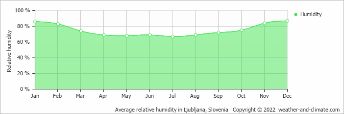 Average relative humidity in Ljubljana, Slovenia   Copyright © 2020 www.weather-and-climate.com