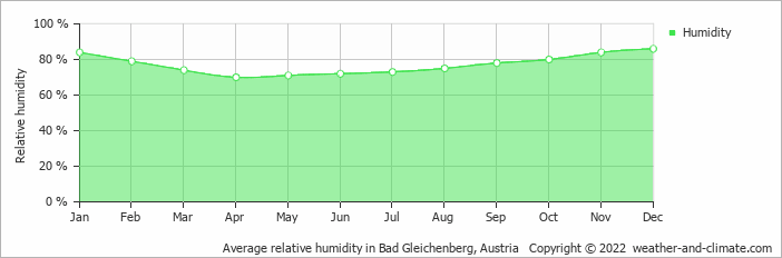 Average relative humidity in Bad Gleichenberg, Austria   Copyright © 2019 www.weather-and-climate.com