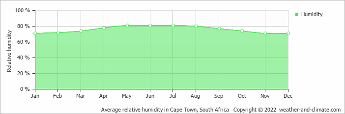Average relative humidity in Cape Town, South Africa   Copyright © 2020 www.weather-and-climate.com