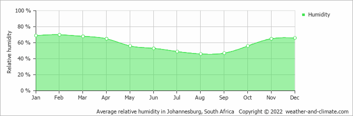 Average relative humidity in Johannesburg, South Africa   Copyright © 2013 www.weather-and-climate.com