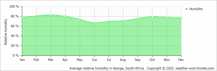 Average relative humidity in Beaufort, South Africa   Copyright © 2018 www.weather-and-climate.com