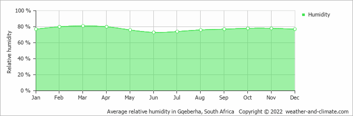 Average relative humidity in Port Elizabeth, South Africa   Copyright © 2015 www.weather-and-climate.com