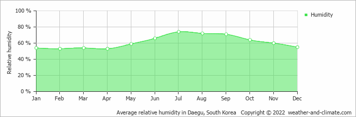 Average relative humidity in Pohang, South Korea   Copyright © 2017 www.weather-and-climate.com