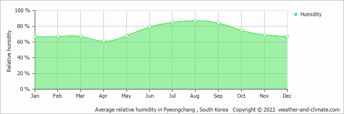 Average relative humidity in Pyeongchang , South Korea   Copyright © 2020 www.weather-and-climate.com
