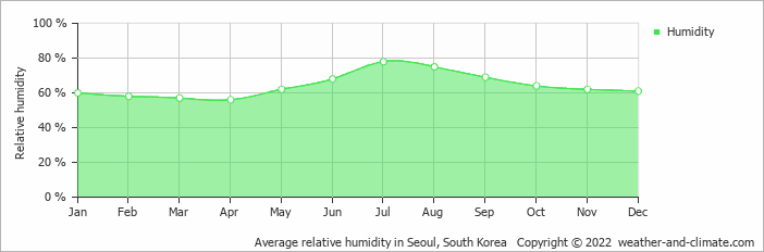 Average relative humidity in Seoul, South Korea   Copyright © 2020 www.weather-and-climate.com