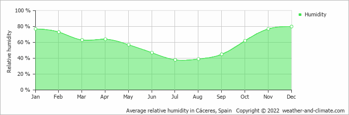 Average relative humidity in Cáceres, Spain   Copyright © 2020 www.weather-and-climate.com