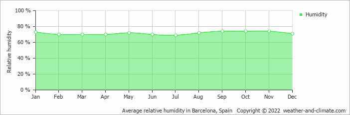 Average relative humidity in Barcelona, Spain   Copyright © 2019 www.weather-and-climate.com