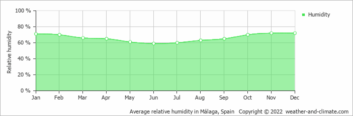 Average relative humidity in Málaga, Spain   Copyright © 2020 www.weather-and-climate.com