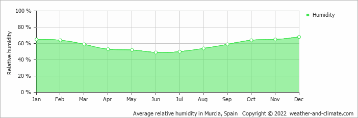 Average relative humidity in Alicante, Spain   Copyright © 2019 www.weather-and-climate.com