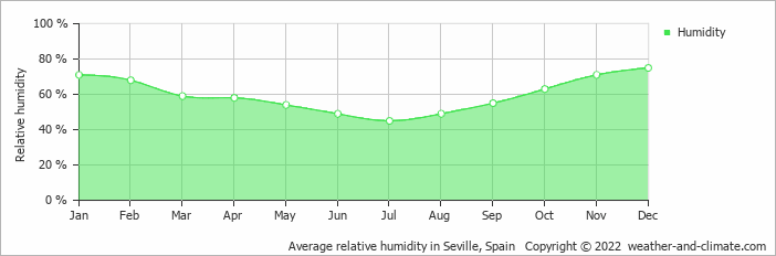 Average relative humidity in Seville, Spain   Copyright © 2019 www.weather-and-climate.com