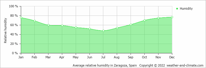 Average relative humidity in Zaragoza, Spain   Copyright © 2020 www.weather-and-climate.com