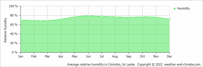 Average relative humidity in Colombo, Sri Lanka   Copyright © 2020 www.weather-and-climate.com