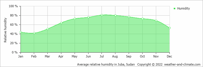Average relative humidity in Juba, Sudan   Copyright © 2017 www.weather-and-climate.com