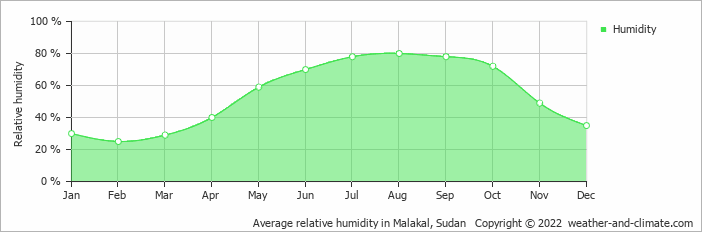 Average relative humidity in Malakal, Sudan   Copyright © 2020 www.weather-and-climate.com