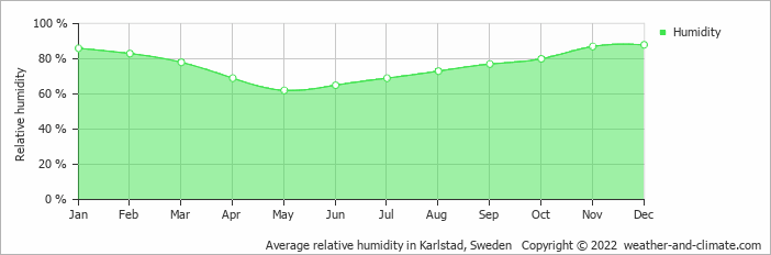 Average relative humidity in Karlstad, Sweden   Copyright © 2019 www.weather-and-climate.com
