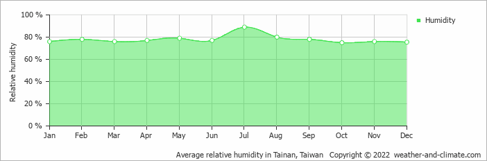 Average relative humidity in Tainan, Taiwan   Copyright © 2020 www.weather-and-climate.com