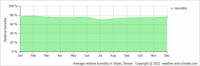 Average relative humidity in Taipei, Taiwan   Copyright © 2019 www.weather-and-climate.com