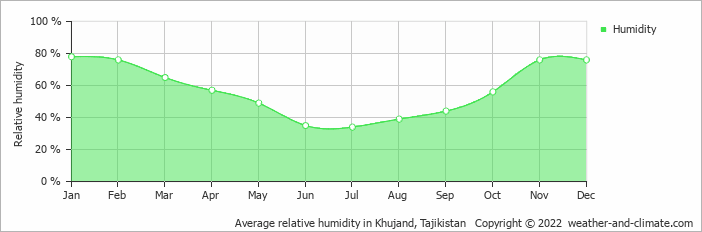 Average relative humidity in Khujand, Tajikistan   Copyright © 2020 www.weather-and-climate.com