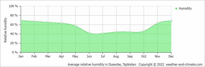 Average relative humidity in Dusanbe, Tajikistan   Copyright © 2020 www.weather-and-climate.com