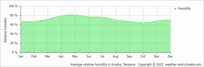 Average relative humidity in Arusha, Tanzania   Copyright © 2019 www.weather-and-climate.com