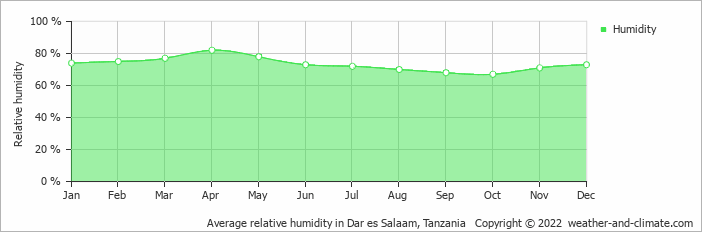 Average relative humidity in Dar es Salaam, Tanzania   Copyright © 2020 www.weather-and-climate.com