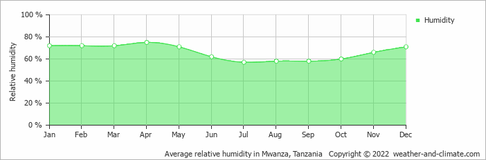 Average relative humidity in Mwanza, Tanzania   Copyright © 2015 www.weather-and-climate.com