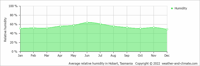 Average relative humidity in Hobart, Tasmania   Copyright © 2020 www.weather-and-climate.com