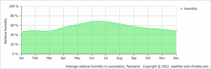 Average relative humidity in Launceston, Tasmania   Copyright © 2013 www.weather-and-climate.com
