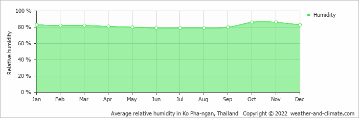 Average relative humidity in Ko Pha-ngan, Thailand   Copyright © 2020 www.weather-and-climate.com