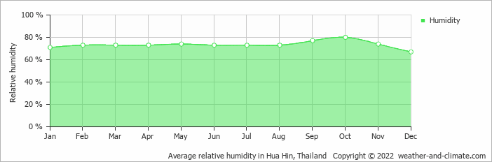 Average relative humidity in Hua Hin, Thailand   Copyright © 2019 www.weather-and-climate.com