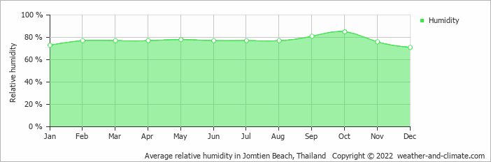 Average relative humidity in Jomtien Beach, Thailand   Copyright © 2019 www.weather-and-climate.com
