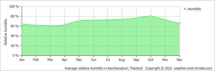 Average relative humidity in Bangkok, Thailand   Copyright © 2019 www.weather-and-climate.com