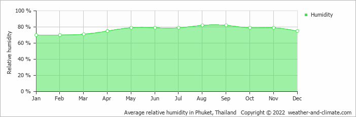 Average relative humidity in Khao Lak, Thailand   Copyright © 2015 www.weather-and-climate.com