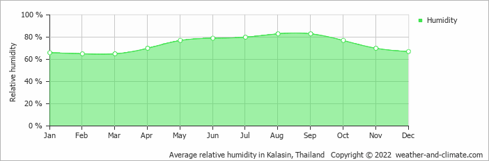 Average relative humidity in Vientiane, Laos   Copyright © 2019 www.weather-and-climate.com