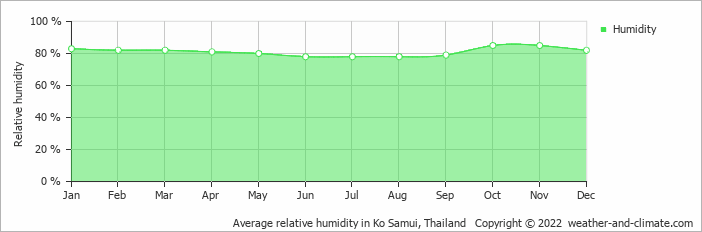 Average relative humidity in Ko Samui, Thailand   Copyright © 2020 www.weather-and-climate.com
