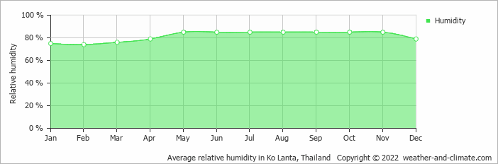 Average relative humidity in Ko Lanta, Thailand   Copyright © 2020 www.weather-and-climate.com