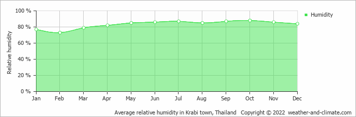 Average Monthly Humidity In Krabi Town Krabi Province