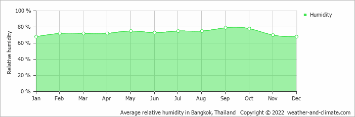 Average relative humidity in Bangkok, Thailand   Copyright © 2020 www.weather-and-climate.com