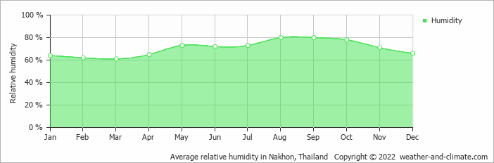 Average relative humidity in Nakhon, Thailand   Copyright © 2019 www.weather-and-climate.com