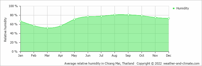 Average relative humidity in Chiang Mai, Thailand   Copyright © 2020 www.weather-and-climate.com