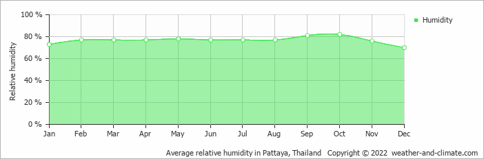Average relative humidity in Pattaya, Thailand   Copyright © 2019 www.weather-and-climate.com